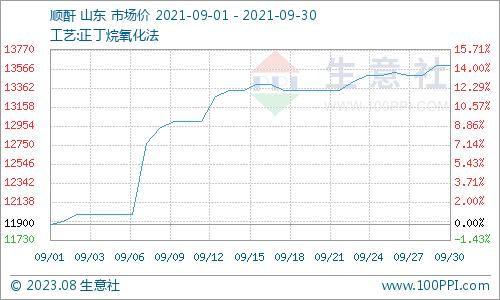 生意社:9月份顺酐价格大幅上涨