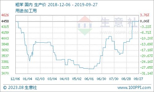 生意社:本周粗苯市场回调(9.23-9.27)