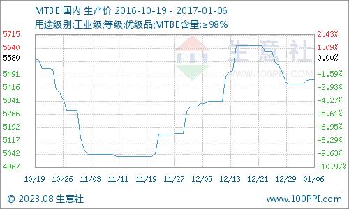 生意社:本周MTBE市场再次拉涨(12.12-12.16)