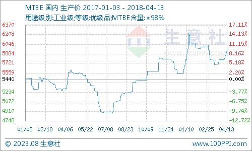 生意社:本周MTBE市场僵持运行(3.19-3.23)