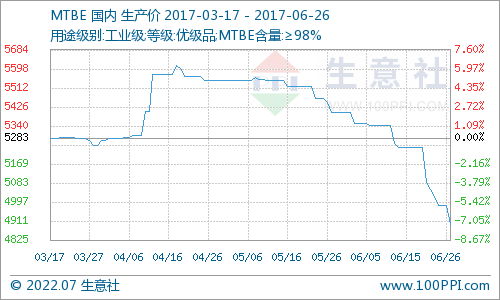 生意社:6月26日MTBE市场主流价暂稳