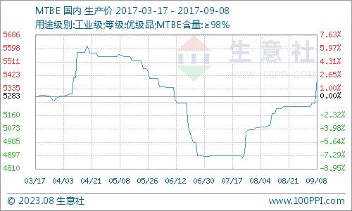 生意社:9月8日MTBE市场不断高位探涨