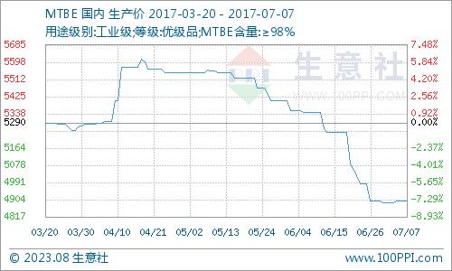 生意社:本周MTBE市场场弱势整理运行(7.3-7.7)
