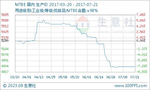生意社:本周MTBE市场场僵持整理运行(7.17-7.21)