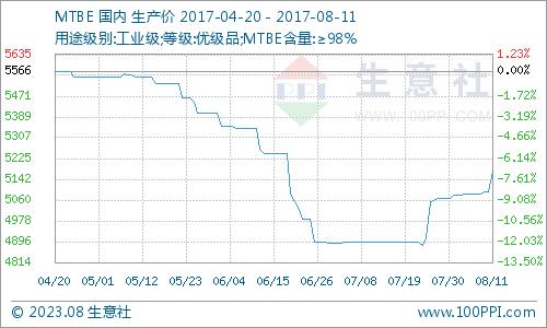 生意社:本周MTBE市场场局部试探性推涨(8.7-8.11)