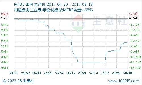 生意社:本周MTBE市场涨跌混乱(8.14-8.18)