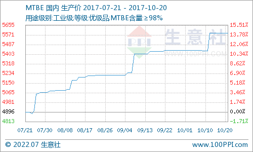 生意社:本周MTBE市场僵持平稳运行(10.16-10.20)
