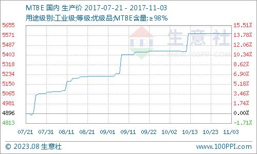 生意社:本周MTBE市场僵持平稳运行(10.30-11.3)