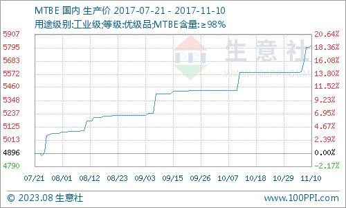 生意社:本周MTBE市场价格上行(11.6-11.10)