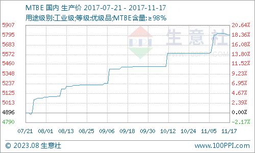 生意社:本周MTBE市场价格偏下行(11.13-11.17)