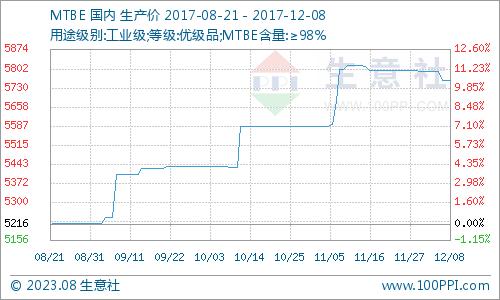 生意社:本周MTBE市场震荡运行(12.4-12.8)