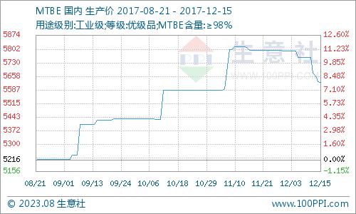 生意社:本周MTBE市场弱势下行为主(12.11-12.15)