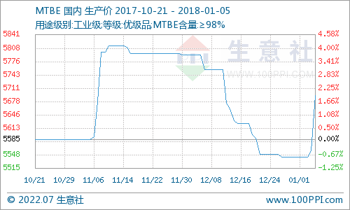 本周MTBE市场触底反弹(1.1-1.5)
