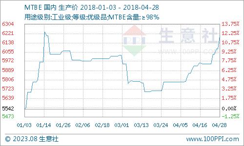 生意社:4月MTBE市场阶梯式上涨
