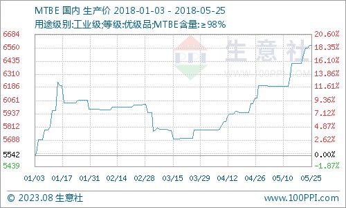生意社:本周MTBE市场主流平稳(5.14-5.18)