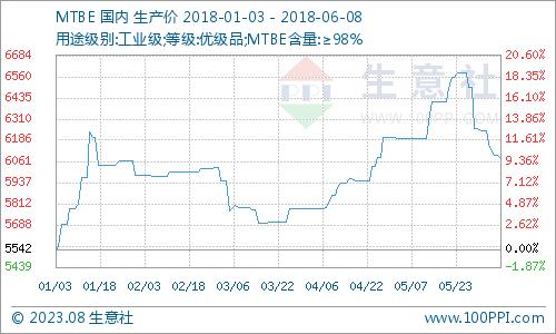 生意社:本周MTBE市场下跌走势(6.4-6.8)