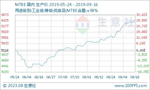 生意社:本周MTBE市场价格继续上涨(9月9日-9月16日)