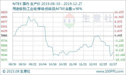 生意社:本周MTBE市场价格小幅下跌(1月13日-1月19日)