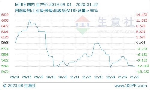 生意社:1月份MTBE市场价格下跌