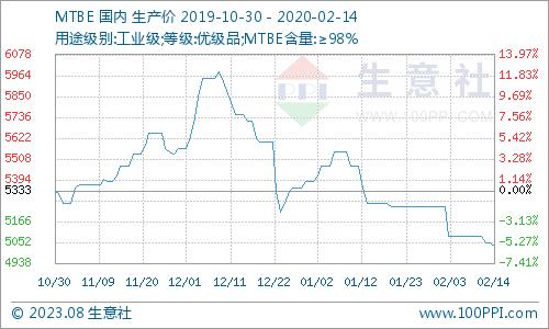 生意社:本周MTBE市场价格小幅下跌(2月10日-2月14日)