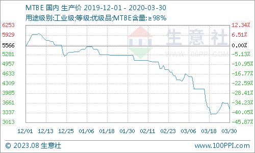 生意社:3月份MTBE市场价格大跌