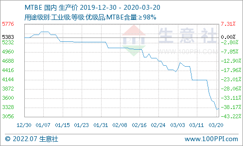 生意社:本周MTBE市场价格大跌(3月16日-3月20日)