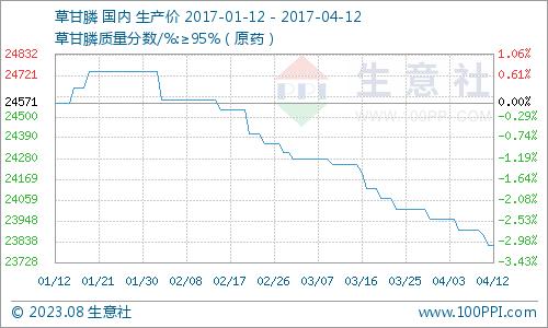 生意社:4月12日草甘膦市场成交清淡