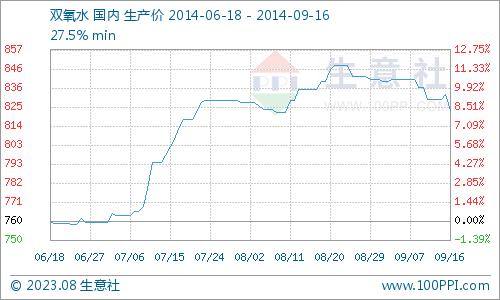 nba买球网:9月16日山东双氧水价格进一步拉低