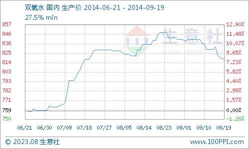 生意社:本周双氧水市场行情分析(9.15-9.19)