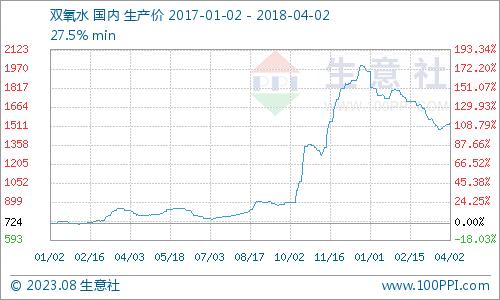 生意社:4月2日北方双氧水市场继续强势上涨