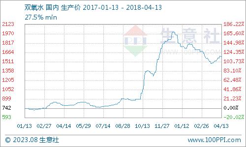 生意社:本周双氧水市场小幅走跌(4.9-4.13)