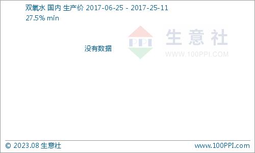 <p>生意社:本周双氧水市场涨势强劲(8.21-8.25)</p>