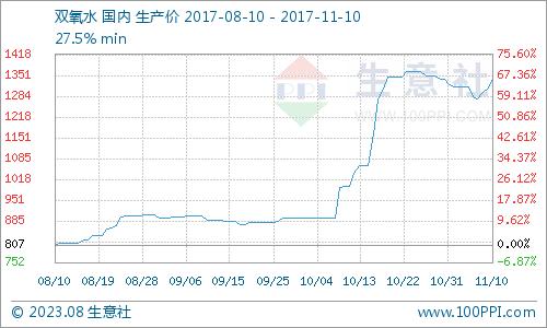 生意社:本周双氧水市场迎来上涨行情(11.6-11.10)