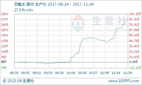 生意社:本周双氧水市场继续拉涨(11.20-11.24)