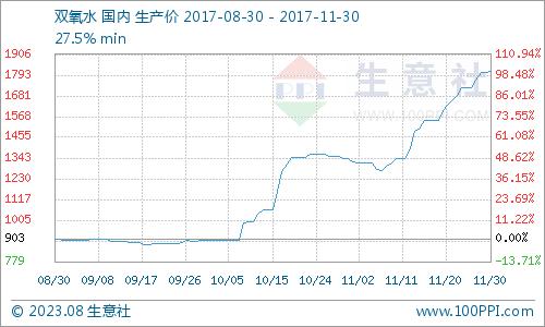 生意社:11月双氧水市场稳步上涨 后市可期