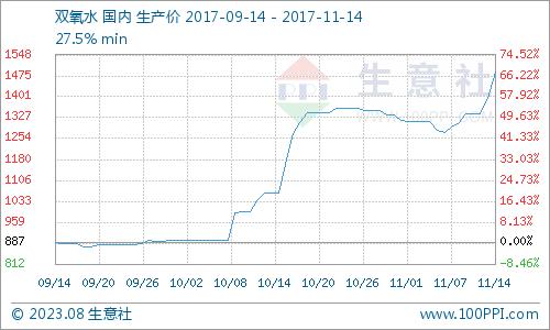 生意社:11月14日需求强劲 双氧水市场普涨
