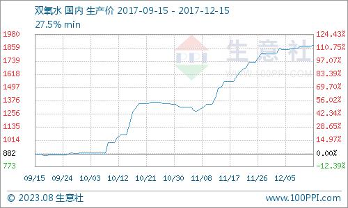 生意社:本周双氧水市场小涨探市(12.11-12.15)