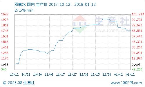 生意社:本周双氧水市场整体下行(1.8-1.12)