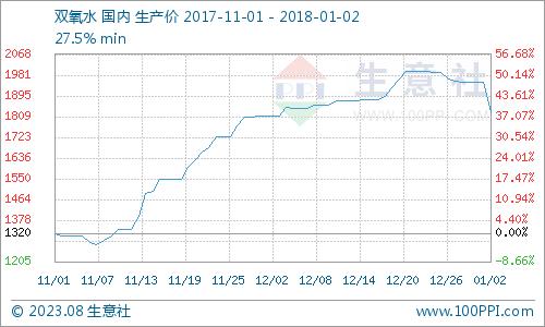 生意社:1月2日国内双氧水市场处于淡季价格回落