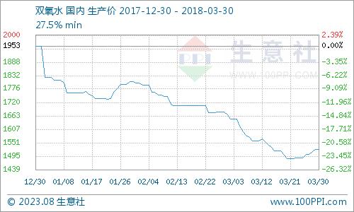 生意社:本周双氧水市场底部反弹(3.26-3.30)