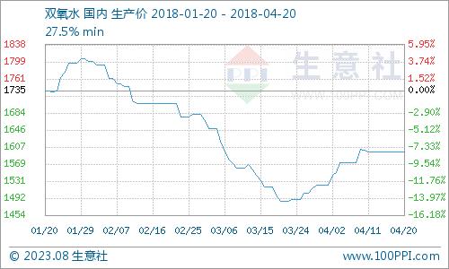 生意社:本周双氧水市场平稳运行(4.16-4.20)