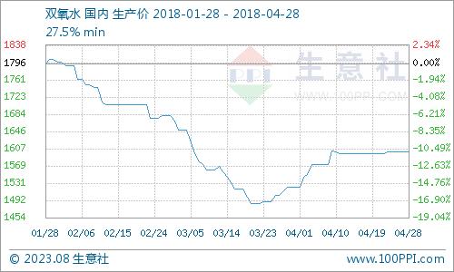 生意社:4月双氧水市场先涨后稳