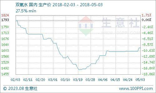 生意社:5月3日双氧水市场稳中向上走势