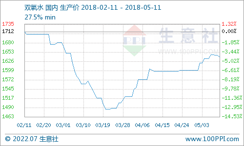 生意社:本周双氧水市场高位整理(5.7-5.11)