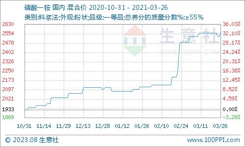 「中国平安股票」生意社:集中检修致供需失衡 液氨价格持续飙涨