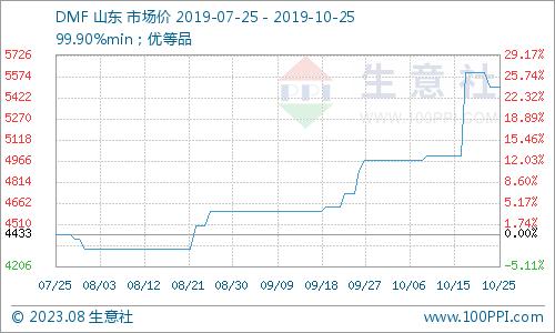 生意社:国内DMF市场趋弱运行(10.21
