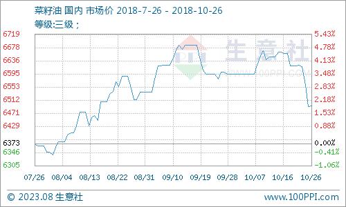 菜籽油价格曲线