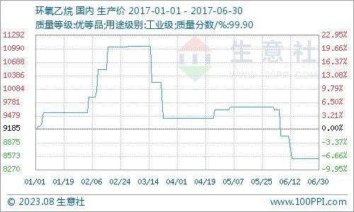 生意社:6月环氧乙烷市场减产保价能否长远救市
