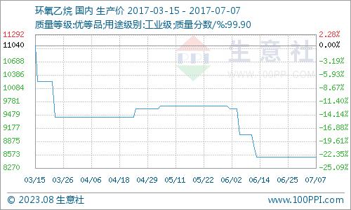 生意社:本周环氧乙烷市场僵持平稳(7.3-7.7)