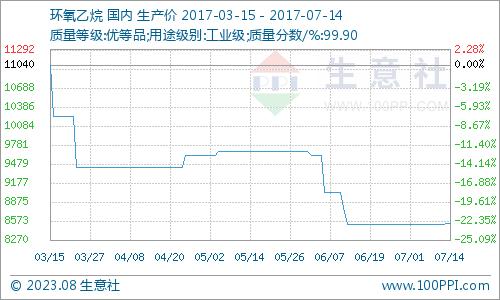 生意社:本周环氧乙烷市场东北领涨(7.10-7.14)